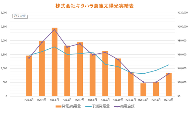 株式会社キタハラ倉庫太陽光実績表